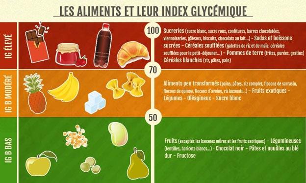 indice glycémique des aliments